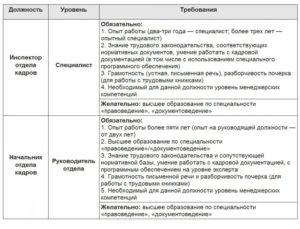 Образец резюме начальника отдела кадров образец