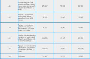 Стоимость Техосмотра В 2020 Году В Рб И Пошлина На Дороги В Могилеве