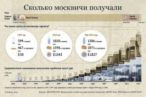 Сколько лет нужно прожить в москве что бы стать москвичём