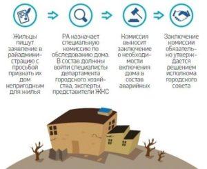 Сколько процентов собственников необходимо для признания дома аварийным