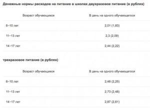 Сколько стоит питание в месяц в школе в 2020 году в москве