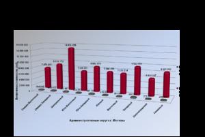 Что больше инвентаризационная или кадастровая стоимость квартиры