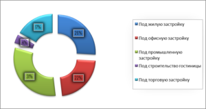 Обзор Рынка Земли Москвы 2020