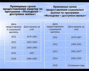 Сколько лет стоят на очереди на квартиру в москве