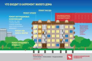 Что входит втекущий ремонт фасада многоквартирного дома