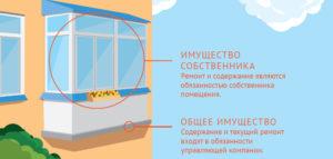 Входит ли балкон и лоджия в общедомовое имущество