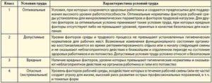 Характеристика условий и характера труда для вахтера