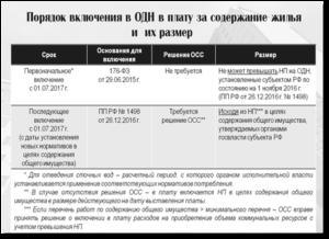 Постановление об отмене оплаты за одн 2020г