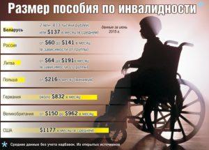 Выплаты 2 группа инвалидности белорусь