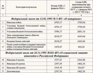 Надбавка К Едв Ветеранам Бд В Москве