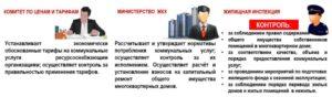 Надзирающий Орган За Управляющими Компаниями