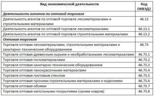 Торговля строительными материалами оквэд 2020
