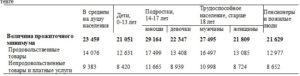 Формула расчета прожиточного минимума малоимущая семья