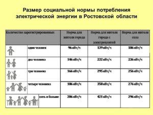 Соц Норма Электроэнергии На Человека Ростовская Область 2020