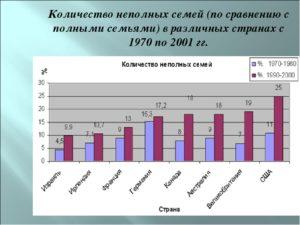 Сайт российской статистики неполные семьи
