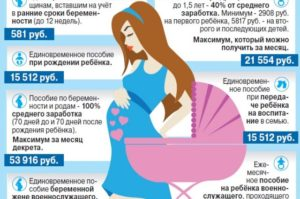 Что положено получать беременным в женской консультации бесплатно