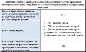Почему не дают выплаты за 3 ребёнка в ростовской области