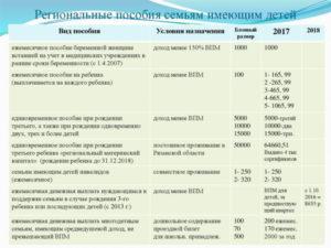 Пособие при рождении ребенка в 2020 году в кемеровской области отцу