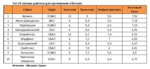 Топ 5 лучших районов москвы для проживания