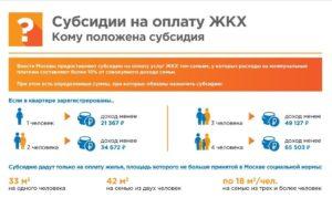 Субсидии На Оплату Жкх Киров