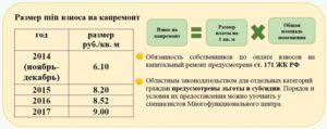 Как Начисляются Взносы За Капремонт В Москве 2020