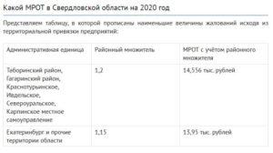Районный коэффициент в московской области 2020