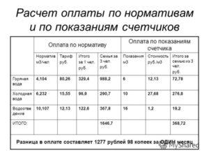 Расчёт стоимости горячей воды по счётчику челябинск