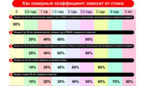 Северный коэффициент в красноярске 2020