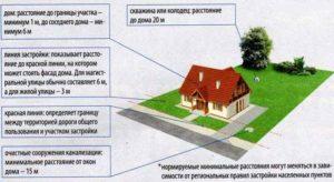 Разница Между Владением И Домом