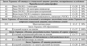 Чернобылец 2 Категории Льготы Украины