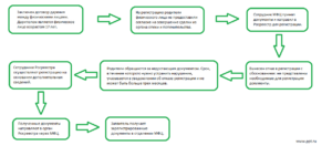 Государственная регистрация договоров дарения недвижимости 2020