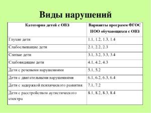 Дети с овз классификация по видам таблица