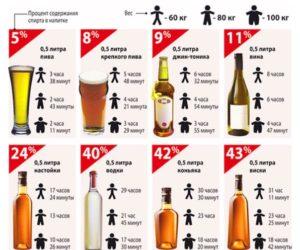 Сколько выходит виски из организма