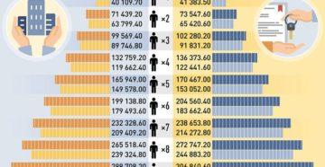 Доход семьи для получения субсидии в 2020 году в москве