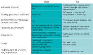Размер уставного капитала ип