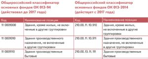 Смартфон окоф 2020 амортизационная группа