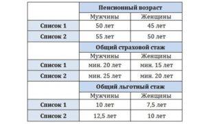 Сколько лет нужно отработать по 1 сетке вредности мужчине проживающему в чернобыльской зоне