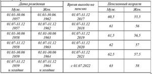 Расчет пенсии для женщин 1964 года рождения в россии