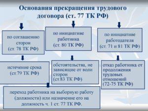 Прекращение трудового договора статья 77 с 2020 года последние новости